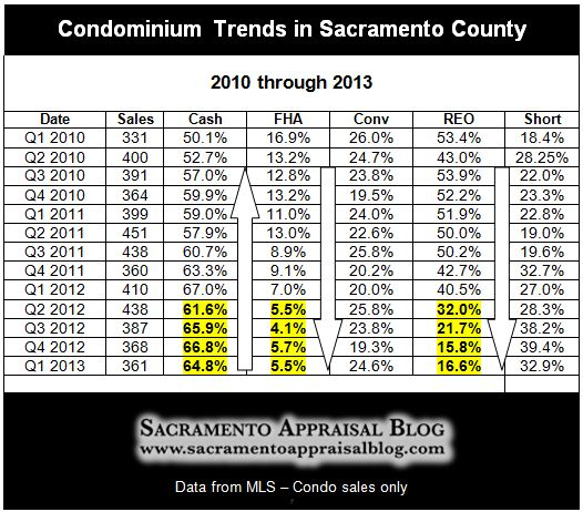 Condominium trends in Sacramento County - by Sacramento Appraisal Blog