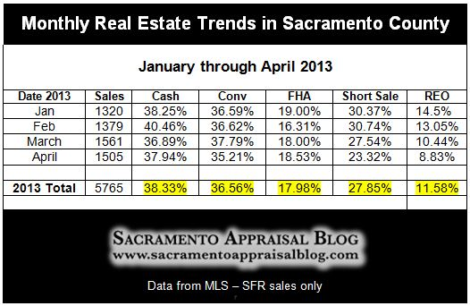 Monthly Real Estate Trends in Sacramento County - by Sacramento Appraisal Blog