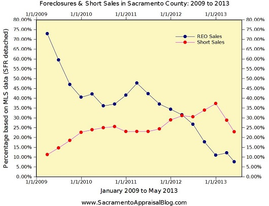 Foreclosures and Short Sales Graph - by Sacramento Appraisal Blog
