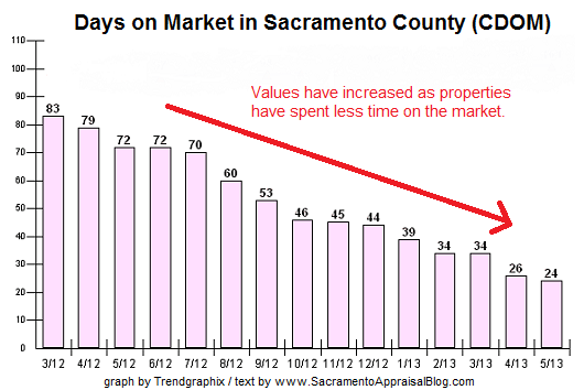 days on market in Sacramento County - Graph by Trendgaphix Description by Sacramento Appraisal Blog