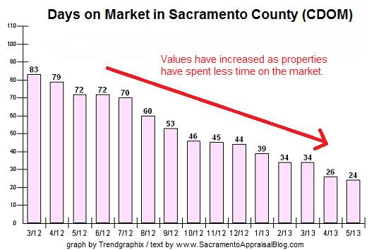 days on market in Sacramento County - Graph by Trendgaphix Description by Sacramento Appraisal Blog