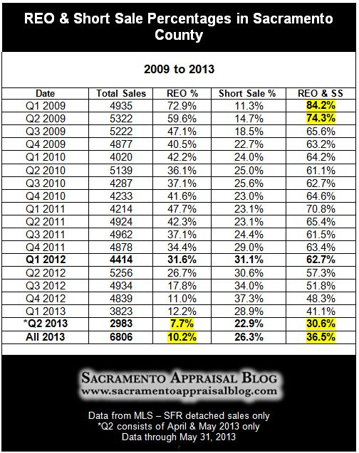 foreclosures and short sales in Sacramento County in 2013 - by Sacramento Appraisal Blog