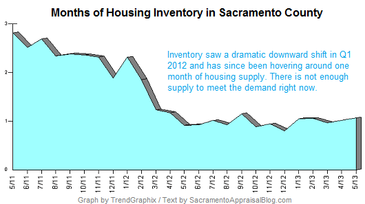 months of inventory in sacramento county May 2011 to May 2013