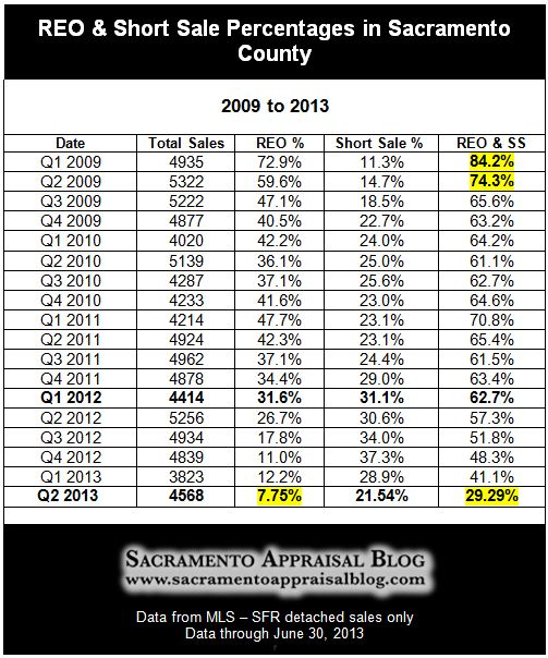 Foreclosures and Short Sales in Sacramento County - Stats through Q2 2013 - by Sacramento Appraisal Blog