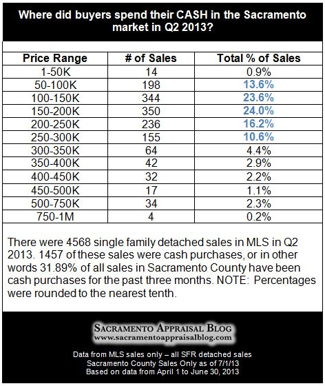 cash sales in Sacramento County - price levels - by Sacramento Appraisal Blog