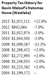 Property Tax History for Gavin Maloof Sacramento Home - by Sacramento Appraisal Blog