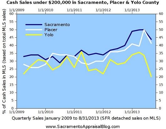 cash purchases Sacramento County