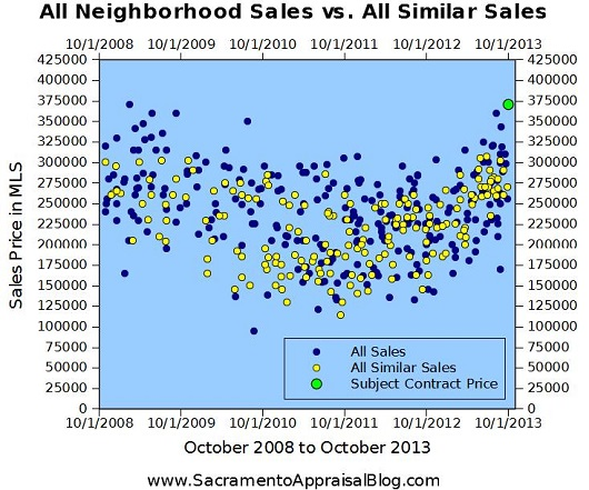 All sales in neighborhood vs similar sales - by sacramento real estate appraiser