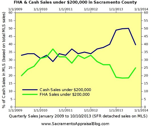 cash sales under 200K vs FHA in Sacramento - by Sacramento Appraisal Blog 1