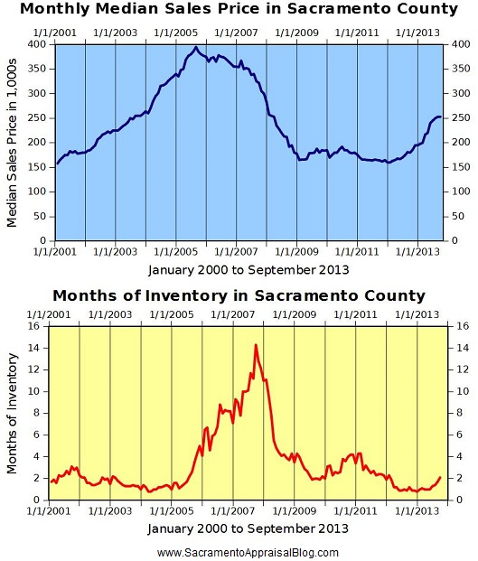 median price and inventory in sacramento county - by sacramento real estate appraiser blog