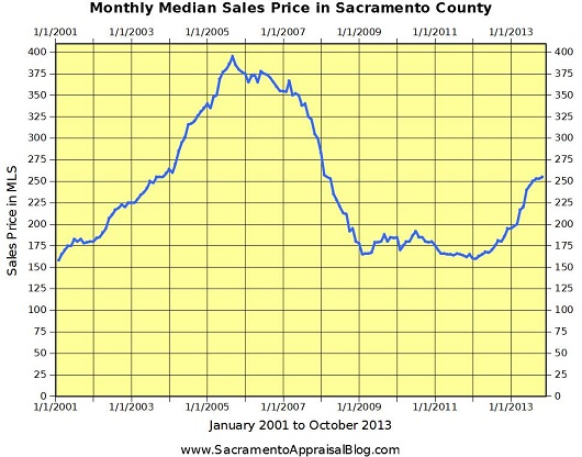 Monthly Median Sales Price in Sacramento County - by Sacramento Appraisal Blog - 530 pixels