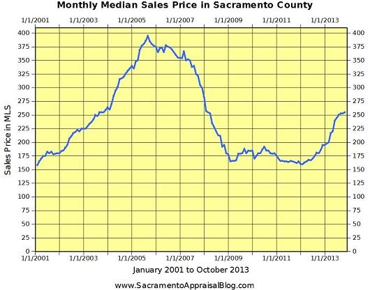 Monthly Median Sales Price in Sacramento County - by Sacramento Appraisal Blog - 530 pixels