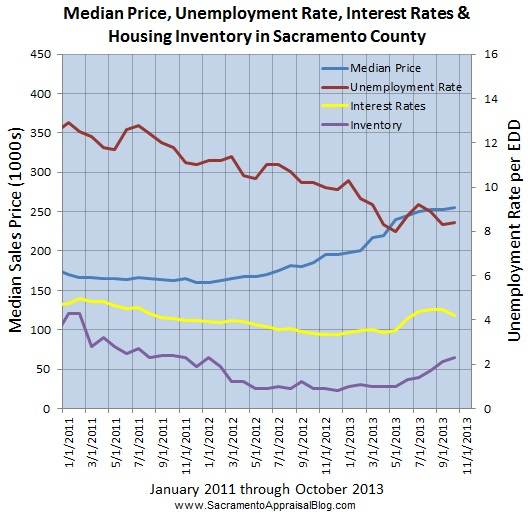 jobs interest rates inventory and median sales price since january 2011 by sacramento appraisal blog