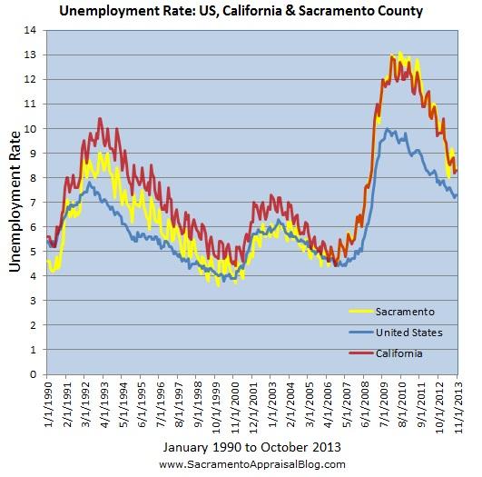 unemployment rate US CA Sacramento by sacramento appraisal blog