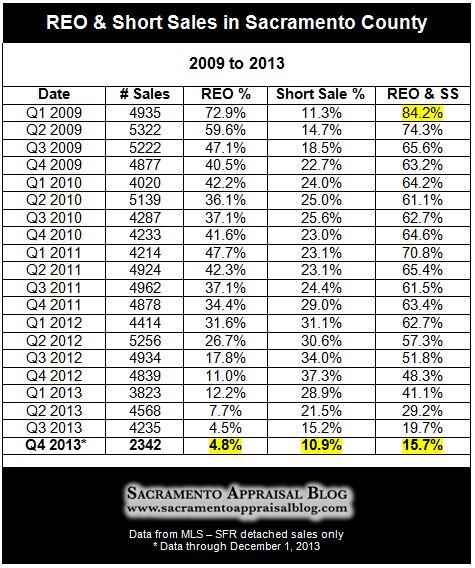 Foreclosures and short sales in Sacramento County - by Sacramento Appraisal Blog