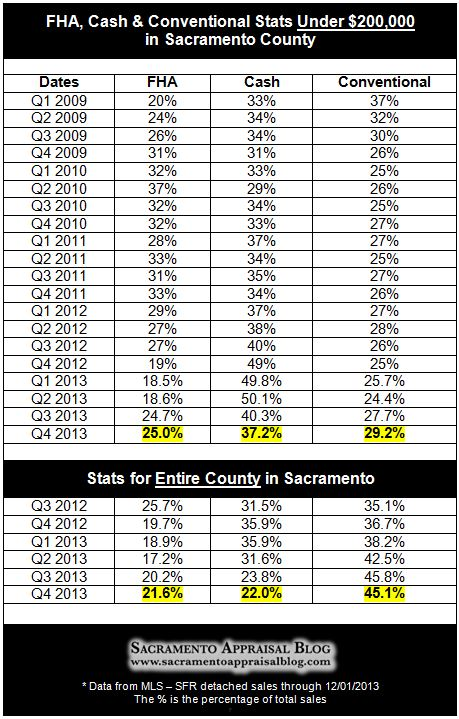 Sacramento real estate market stats through 2013 - by sacramento appraisal blog