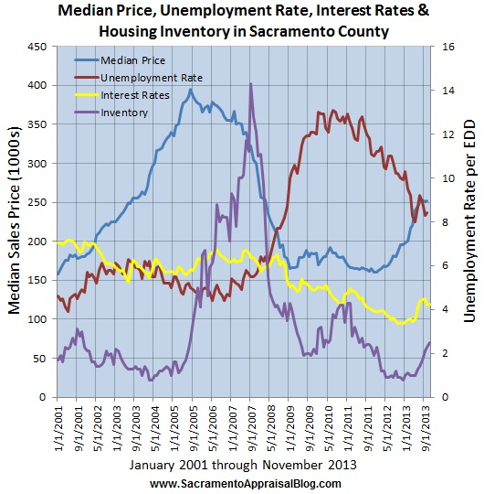 sacramento real estate market trend graph by sacramento appraisal blog