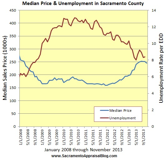 unemployment rate and median sales price trend graph by sacramento appraisal blog