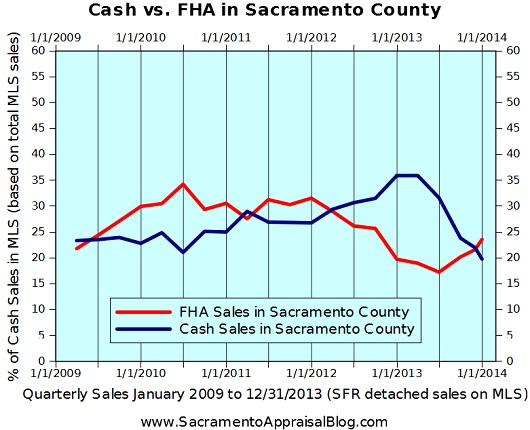 Cash FHA Sales in Sacramento County - graph by Sacramento home appraiser