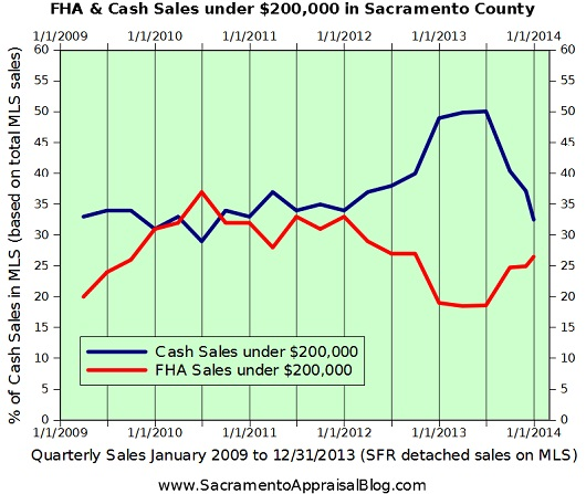 Cash & FHA Sales under 200K in Sacramento County - graph by Sacramento home appraiser