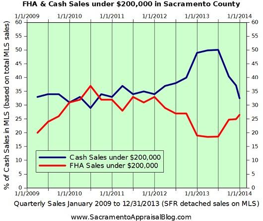 Cash & FHA Sales under 200K in Sacramento County - graph by Sacramento home appraiser