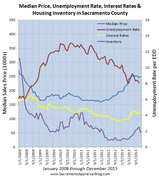 sacramento real estate trends - by sacramento home appraiser - 4