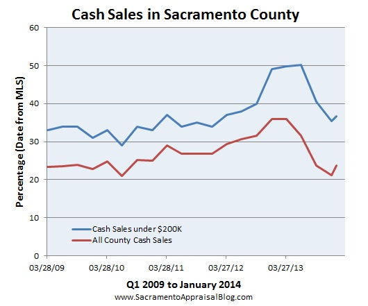 cash sales in sacramento county by sacramento appraisal blog