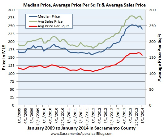 median price average price per sq ft average sales price in sacramento county since 2009 by sacramento appraisal blog