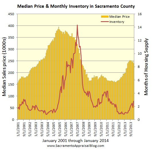 sacramento real estate market trend graph median price and inventory since 2001 by sacramento appraisal blog