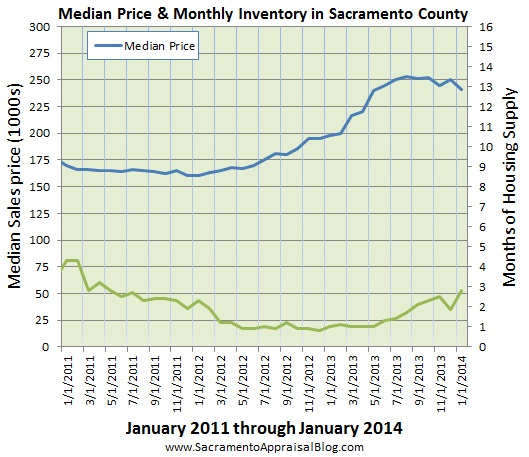 sacramento real estate market trend graph median price and inventory since 2011 by sacramento appraisal blog