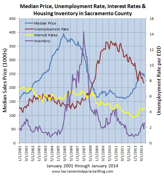 sacramento real estate market trend graph median price interest rates unemployment since 2001 - graph 2 - by sacramento appraisal blog