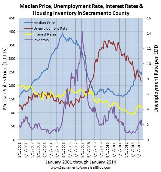 sacramento real estate market trend graph median price interest rates unemployment since 2001 - graph 2 - by sacramento appraisal blog
