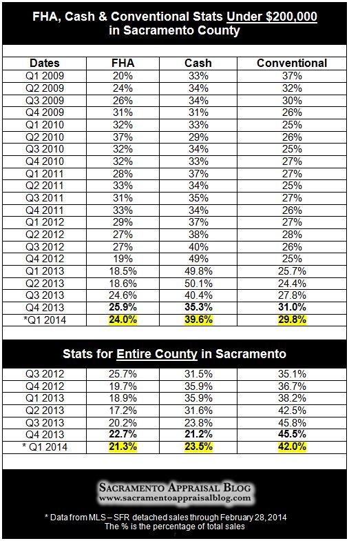 FHA cash conventional stats through q1 2014
