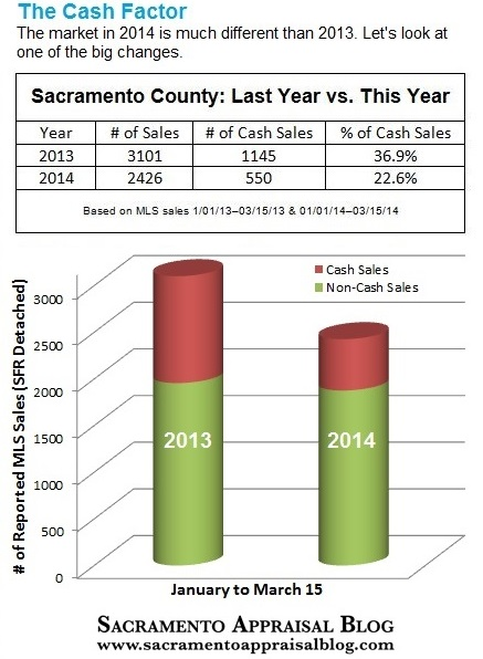 cash sales in sacramento county 2013 and 2014 - by sacramento appraisal blog