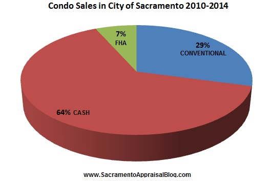 condo sales in city of sacramento