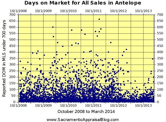 days on market for all sales in Antelope in MLS - 530