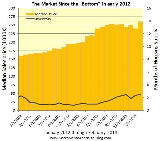 sacramento real estate market trend graph median price and inventory since 2012 by sacramento appraisal blog