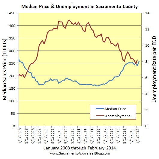 sacramento real estate market trend graph median price and unemployment since 2008 by sacramento appraisal blog