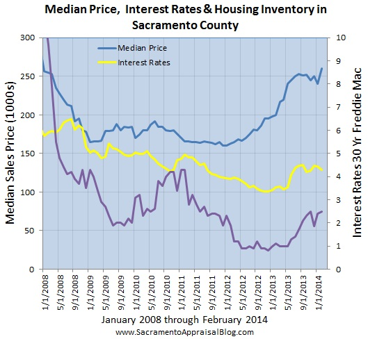 sacramento real estate market trend graph median price interest rates inventory since 2008 - by sacramento appraisal blog