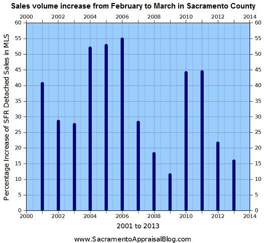 sales volume increase from february to march in sacramento county