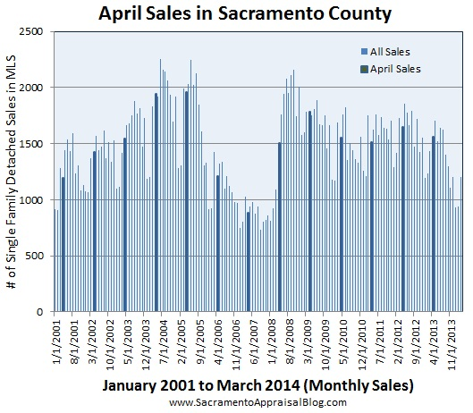 April Sales in Sacramento County - by sacramento appraiser blog