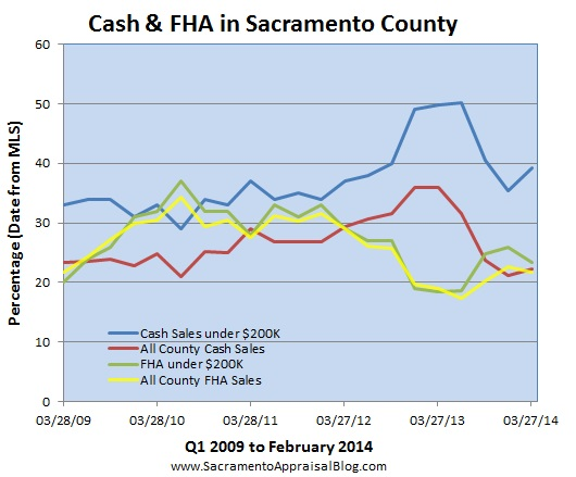FHA and cash sales in sacramento - by home appraiser blog