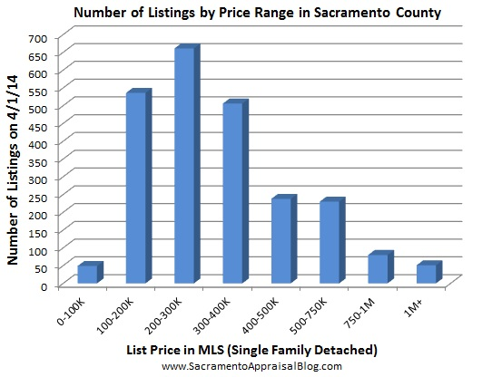 Number of listings by price range as of April 2014 - by sacramento appraisal blog