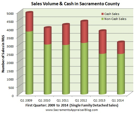 cash sales vs conventional sales in sacramento county - by home appraiser blog