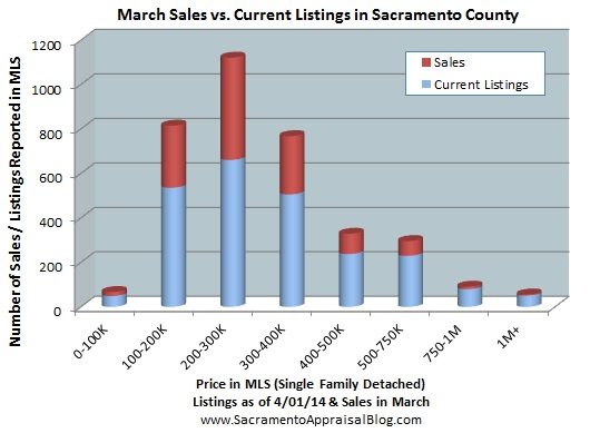 current listings vs sales in price ranges in Sacramento county - by sacramento home appraiser