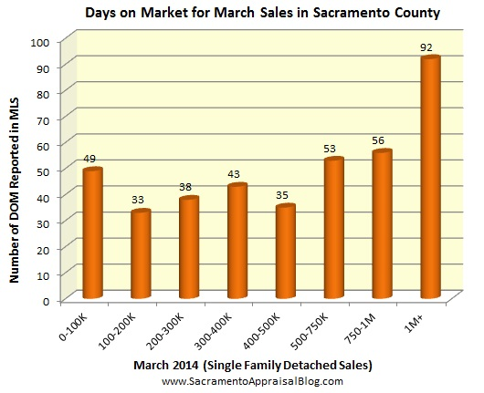 days on market for sacramento sales in march 2014 - by sacramento appraisal blog
