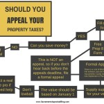 flow chart for appealing property taxes - by sacramento appraisal blog - white 2