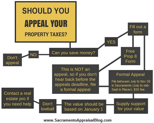 flow chart for appealing property taxes - by sacramento appraisal blog - white 530 - 2