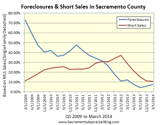 foreclosure and short sales in sacramento county by sacramento appraisal blog