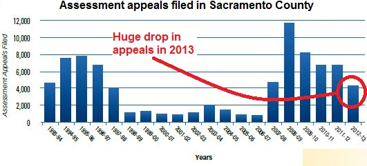 graph of assessment appeals filed